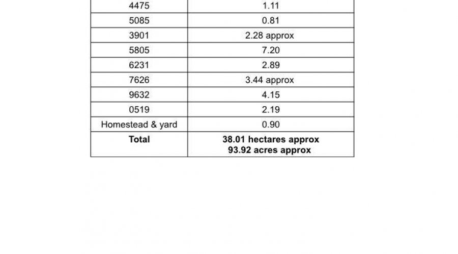 SCHEDULE OF ACREAGES